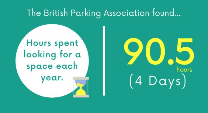 Interesting Parking Statistics