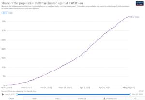 USA Covid vaccinations percentage
